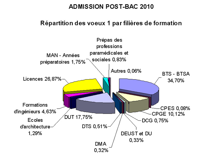 Admission post-bac 2010 : répartition voeux par filières de