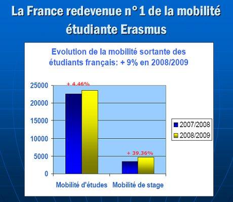 France n°1 de la mobilité étudiante Erasmus