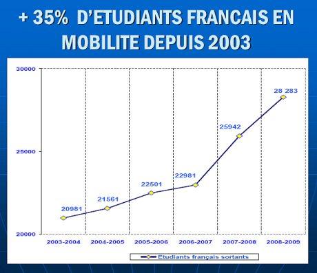 +35% d'étudiants français en mobilité depuis 2003