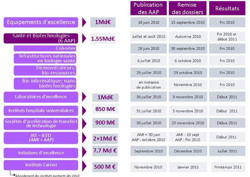 Calendrier investissements d'avenir au 20/09/2010
