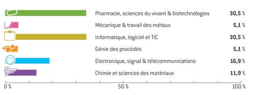 Répartition des projets lauréats 2012 par domaine technologique
