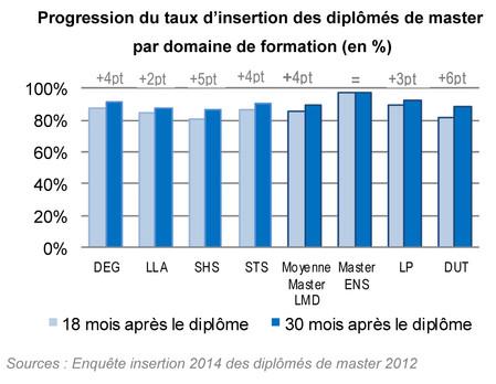 Progression du taux d'insertion des diplômés de master par domaine de formation