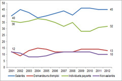Part des stagiaires en formation continue selon le statut face à l'emploi (en %)