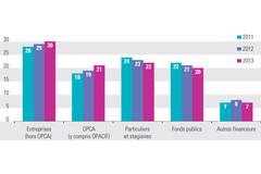 Origine des ressources de la formation continue des universités (en %)