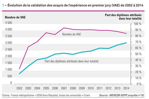 La validation des acquis de l'expérience (VAE) dans les établissements d'enseignement supérieur : nouvelle baisse en 2014