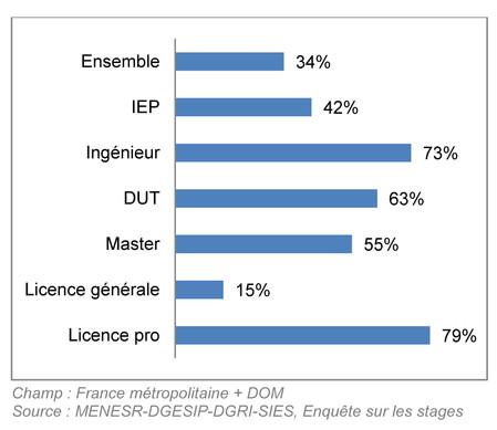Proportion d'étudiants ayant fait un stage selon le cursus en 2013-2014