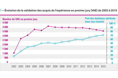 La validation des acquis de l'expérience (VAE) dans les établissements d'enseignement supérieur : la baisse se poursuit en 2015