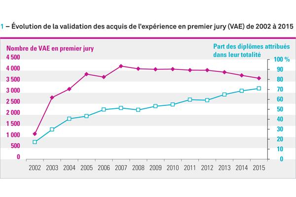 aa892fdd456 La validation des acquis de l expérience (VAE) dans les établissements  d enseignement supérieur   la baisse se poursuit en 2015 - Ministère de ...