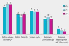Répartition des stagiaires selon le type de formations (en %)