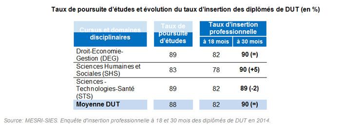 Taux de poursuite d'études et évolution du taux d'insertion des diplômés de DUT (en %) - Enquête 2014