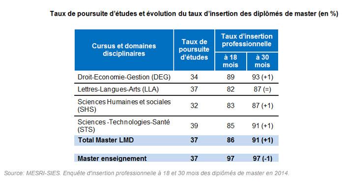 Taux de poursuite d'études et évolution du taux d'insertion des diplômés de master (en %)