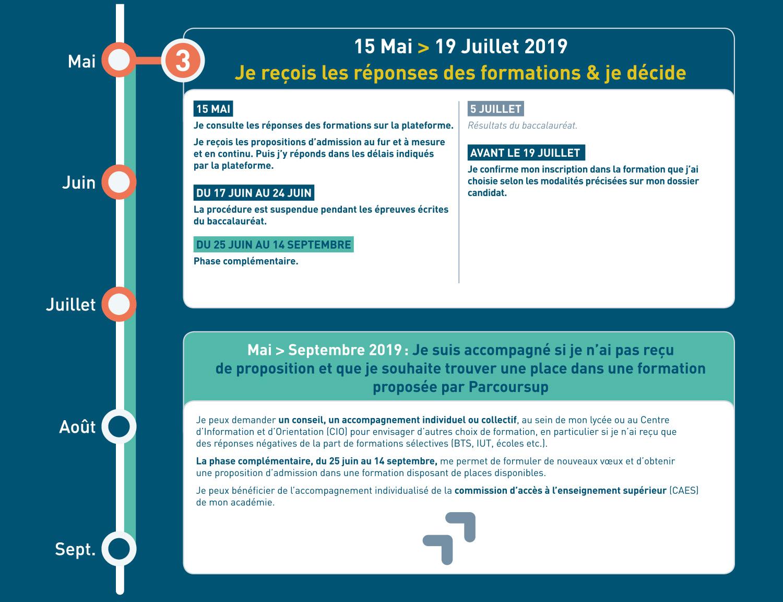 Calendrier Concours Cpge 2019.Le Calendrier Parcoursup 2019 Ministere De L Enseignement