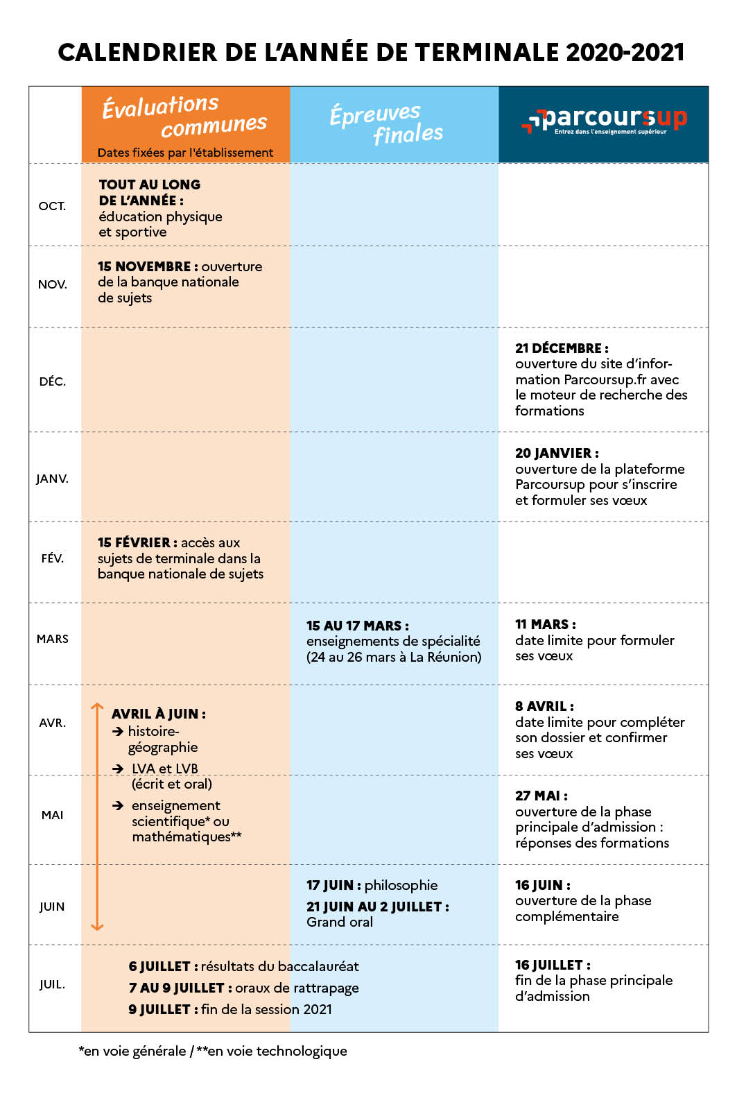 Calendrier Retraite Complémentaire 2021 Calendrier de l'année de terminale 2020 2021 : évaluations