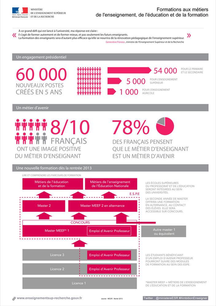 Infographie 2013 ambition enseigner
