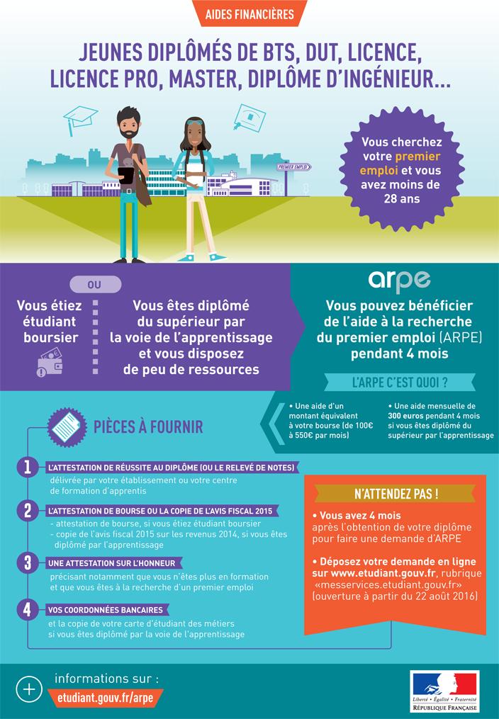 L'aide à la recherche du premier emploi (ARPE)