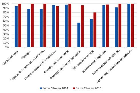 Résultats de l'enquête 2016 sur les situations de fin de Cifre en 2010 et en 2014
