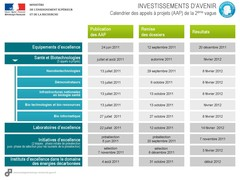 Calendrier des appels à projets Investissements d'Avenir vague 2 - août 2011