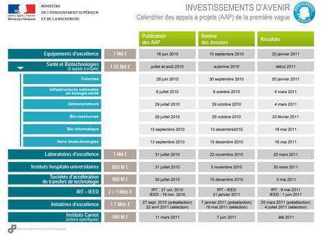 Calendrier des appels à projets Investissements d'Avenir vague 1 - août 2011