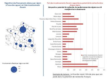Vue d'ensemble des Investissements d'Avenir affectés par régions