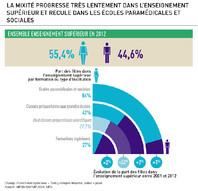 Infographie égalité hommes femmes