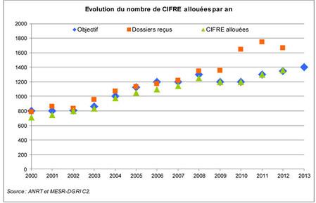 Evoluton du nombre de Cifre allouées par an