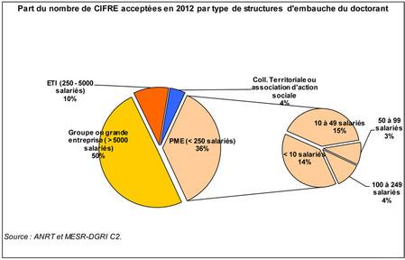 Part du nombre de cifre acceptées en 2012 par type de structures d'embauche