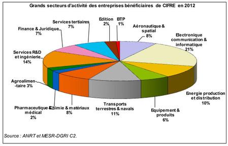 Grands secteurs d'acivité des entreprises bénéficiaires de cifre en 2012