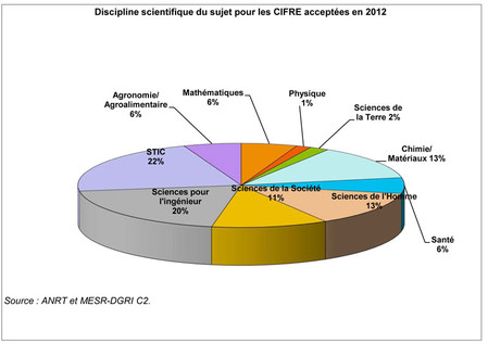 Discipline scientifique du sujet pour les CIFRE acceptées en 2012