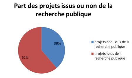 Part des projets issus ou non de la recherche publique