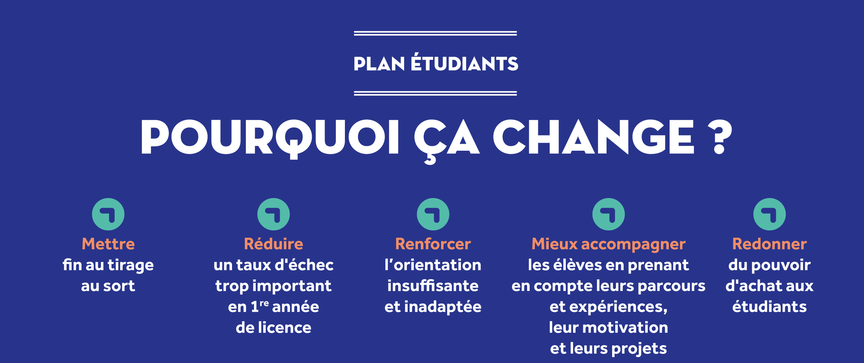 Plan étudiants - pourquoi la réforme