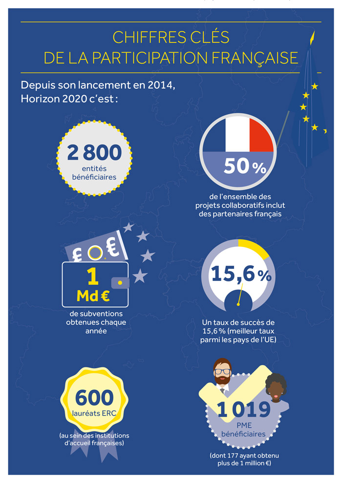 infographie chiffres