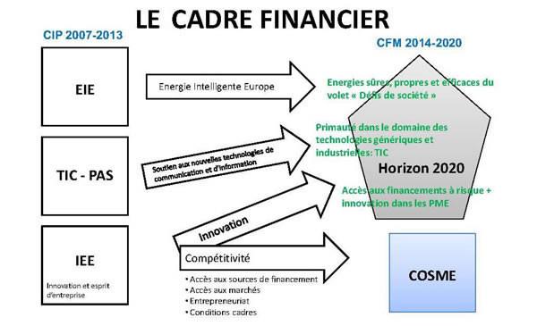 agrandissement de quot cosme le cadre financier quot