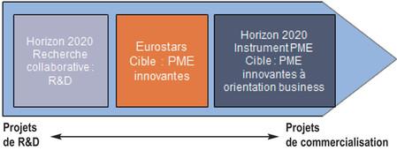Financement du risque au long du cycle de vie de l'innovation d'une P.M.E.
