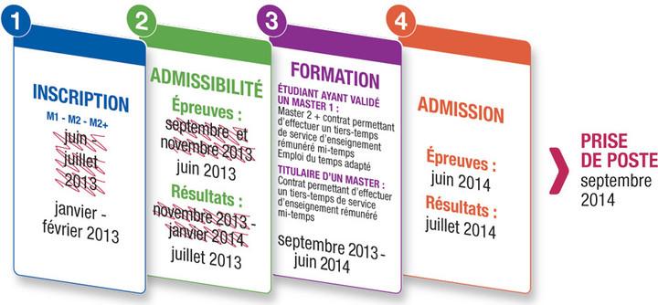 2012-infographie-MESR-recrutement-enseignant