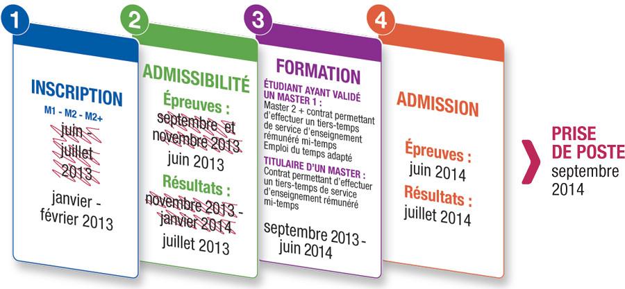 Très Infographie : concours de recrutement des enseignants pour la  RI25