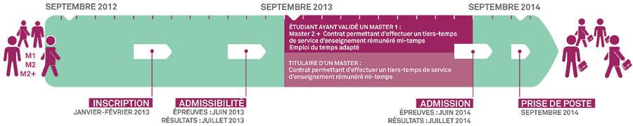2012-infographie-MESR-chronologie-recrutement-enseignant