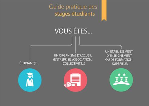 Guide des stages étudiants - Informations pratiques