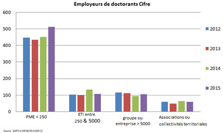 Employeurs de doctorants CIFRE