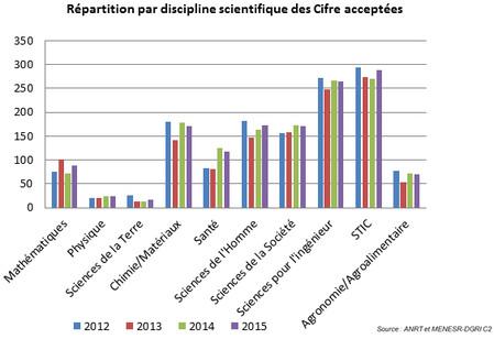 Répartition par discipline scientifique des CIFRE acceptées