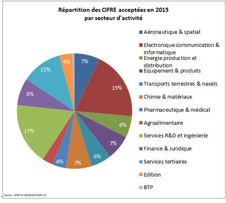 Répartition des Cifre acceptées en 2015 par secteur d'acitivité