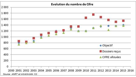Evolution du nombre de Cifre