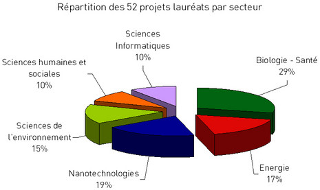 Equipex, répartition des projets par secteur