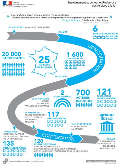 Infographie Projet loi ESR 2013