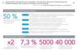 Infographie : un an d'actions du ministère pour l'enseignement supérieur et la recherche