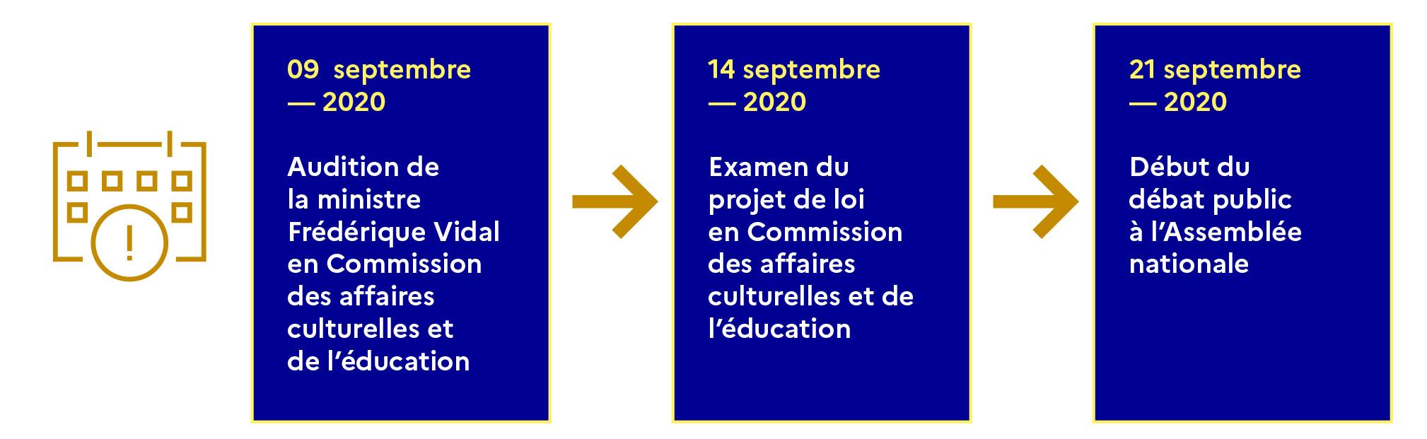 Projet de loi de programmation de la recherche 2021 2030 : début