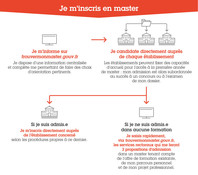 Infographie2 Trouver mon master