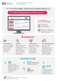 Infographie plateforme Open Data ESR