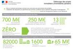 Infographie : déblocage des projets immobiliers universitaires parisiens