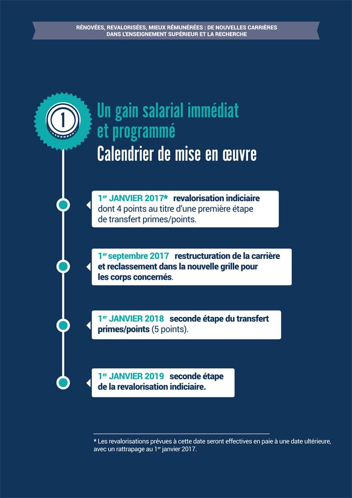 PPCR: calendrier