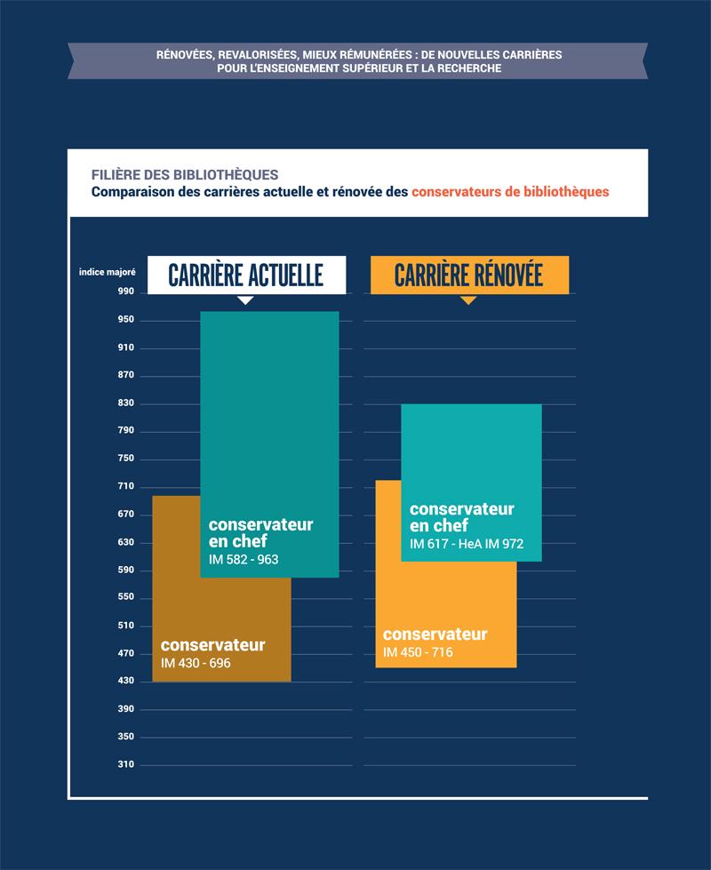 Comparaison carrières actuelle et rénovée des convervateurs des bibliothèques